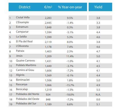 vastgoedprijzen valencia per wijk Q4 2020